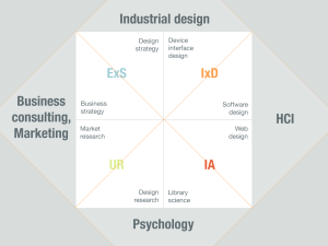 How the UX disciplines map